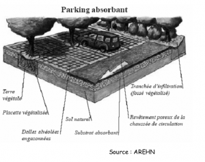Parking absorbant